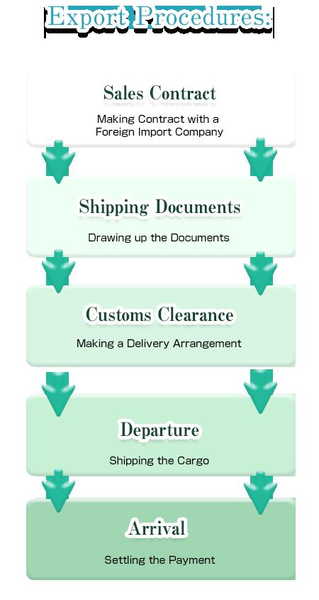 Export Procedures: