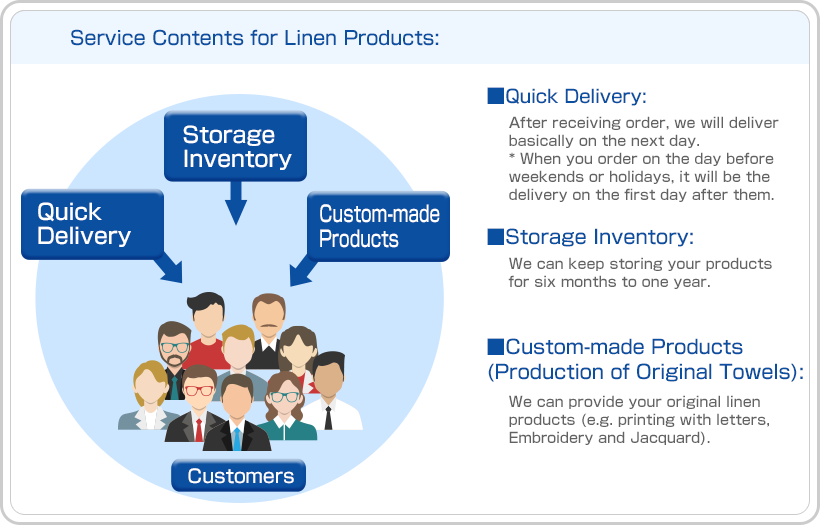 Service Contents for Linen Products: